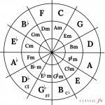 circle-of-fifths--1523016231.jpg