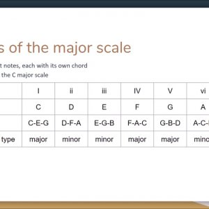 Basic Chords and Chords of a Scale - Music Theory Demystified